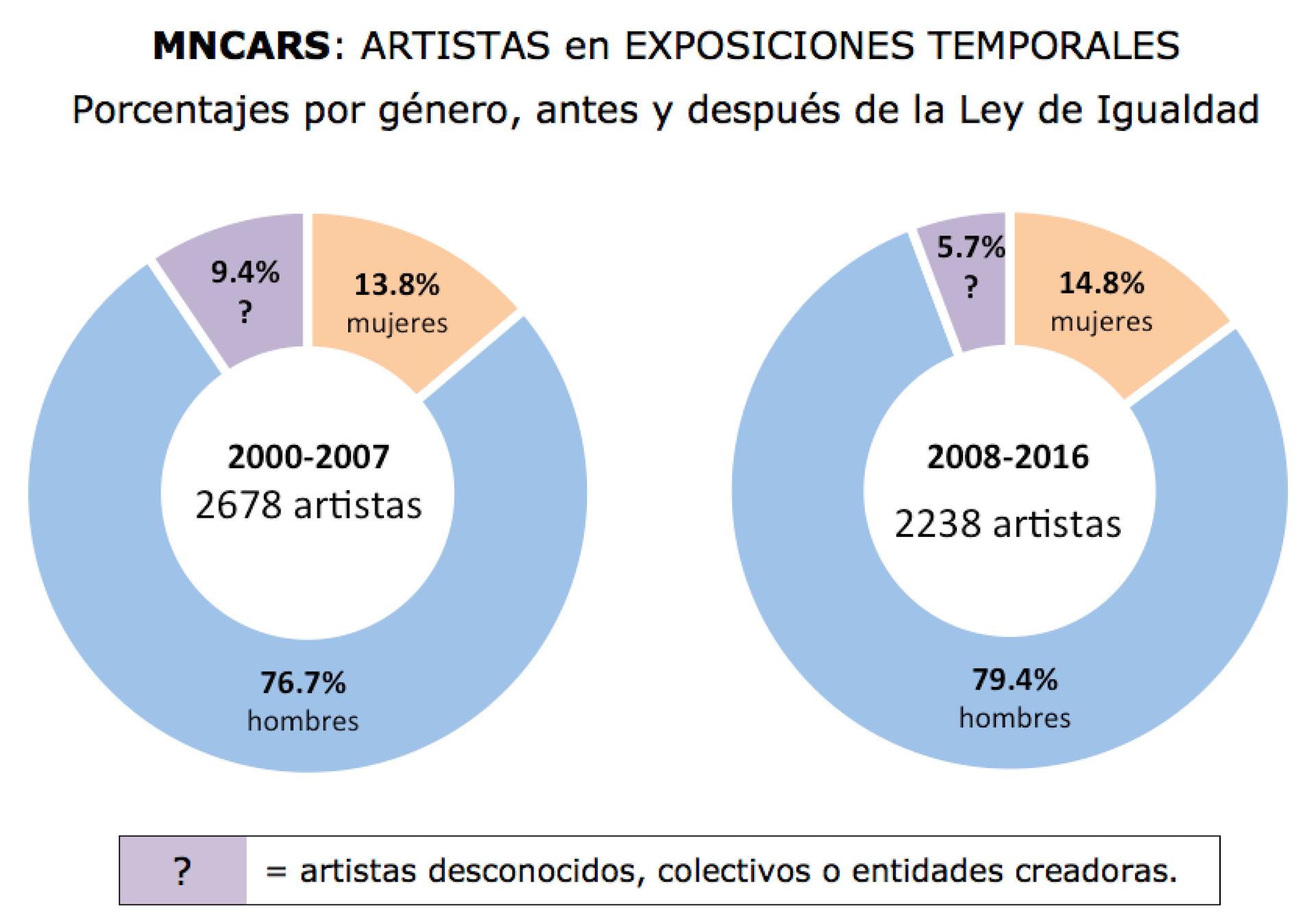 Artistas en exposiciones temporales en MNCARS. Porcentajes por género, antes y después de Ley de Igualdad (2007). Gráfico: Cristina Nualart
