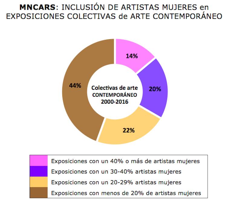 Exposiciones de arte contemporáneo en MNCARS, mostrando los niveles de inclusión de artistas mujeres. Gráfico: Cristina Nualart