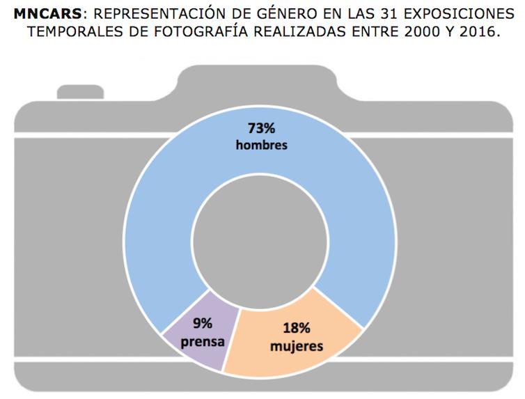 Representación de género en las 31 exposiciones temporales de fotografía realizadas en MNCARS entre 2000 y 2016.Gráfico: Cristina Nualart