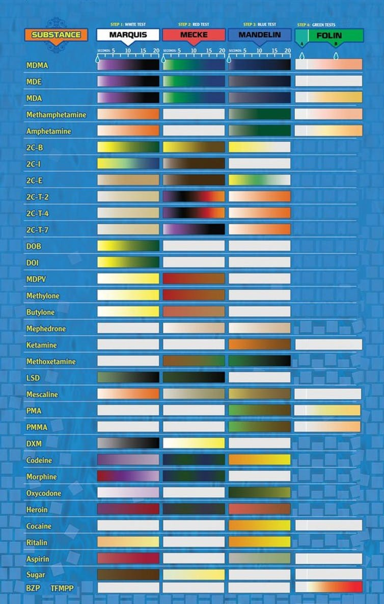 Pill and drug testing reagent color chart