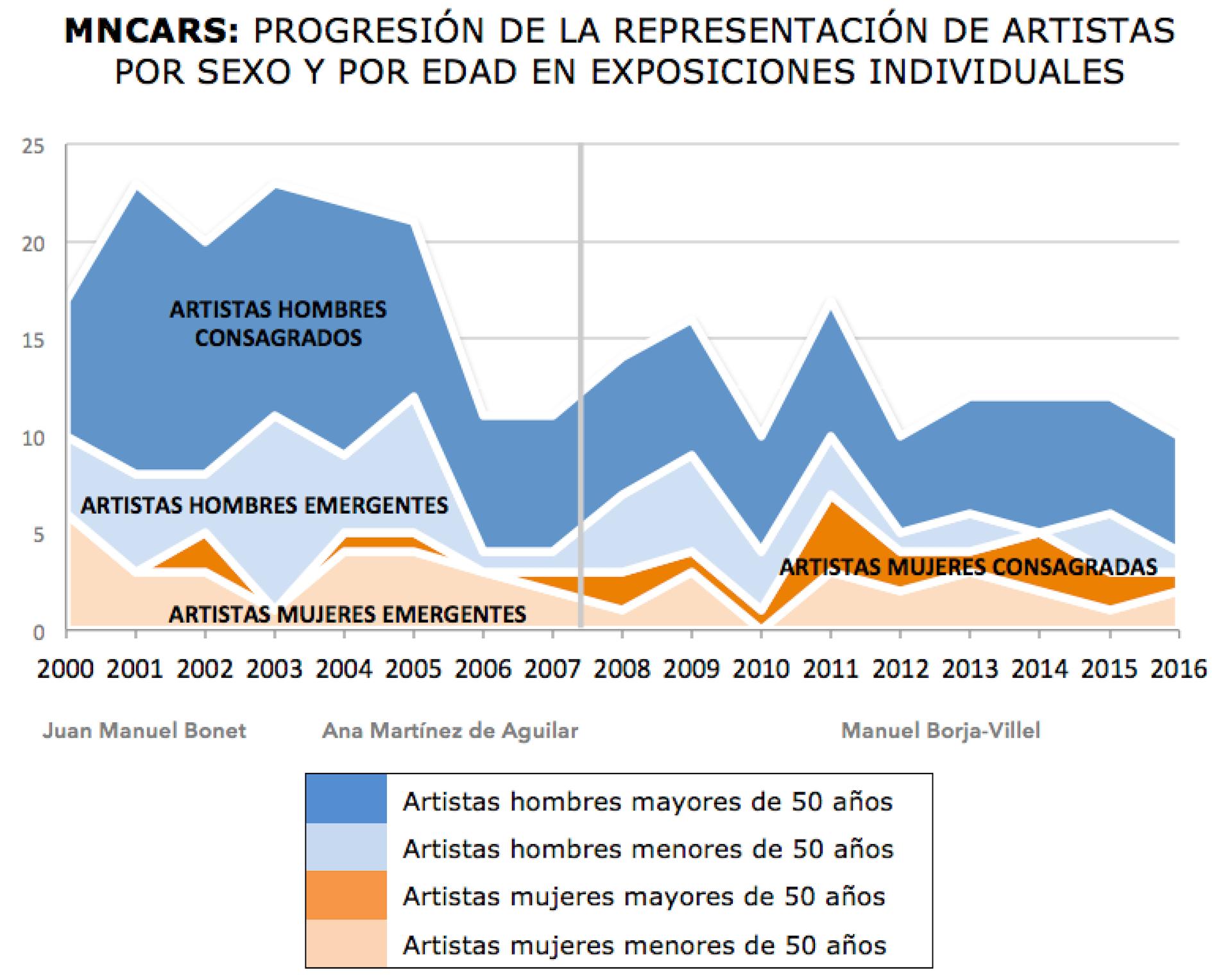 Evolución en la representación de artistas por sexo y por edad en exposiciones individuales.Gráfico: Cristina Nualart