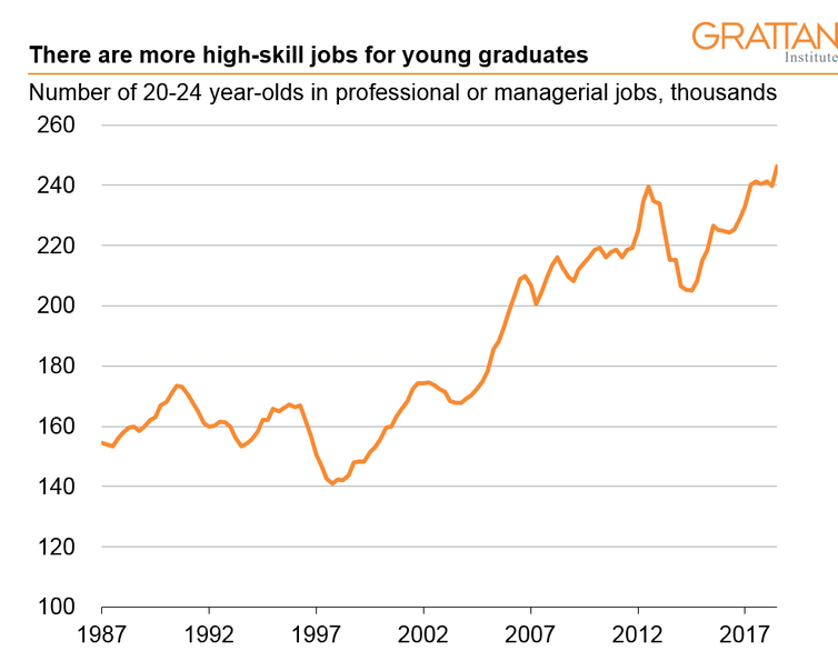 Graduate employment is up, but finding a job can still take a while