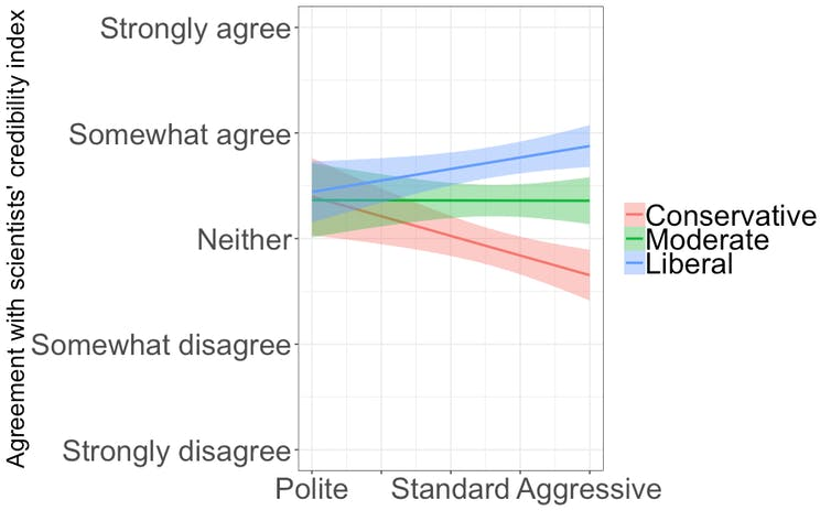 Scientists' credibility graph