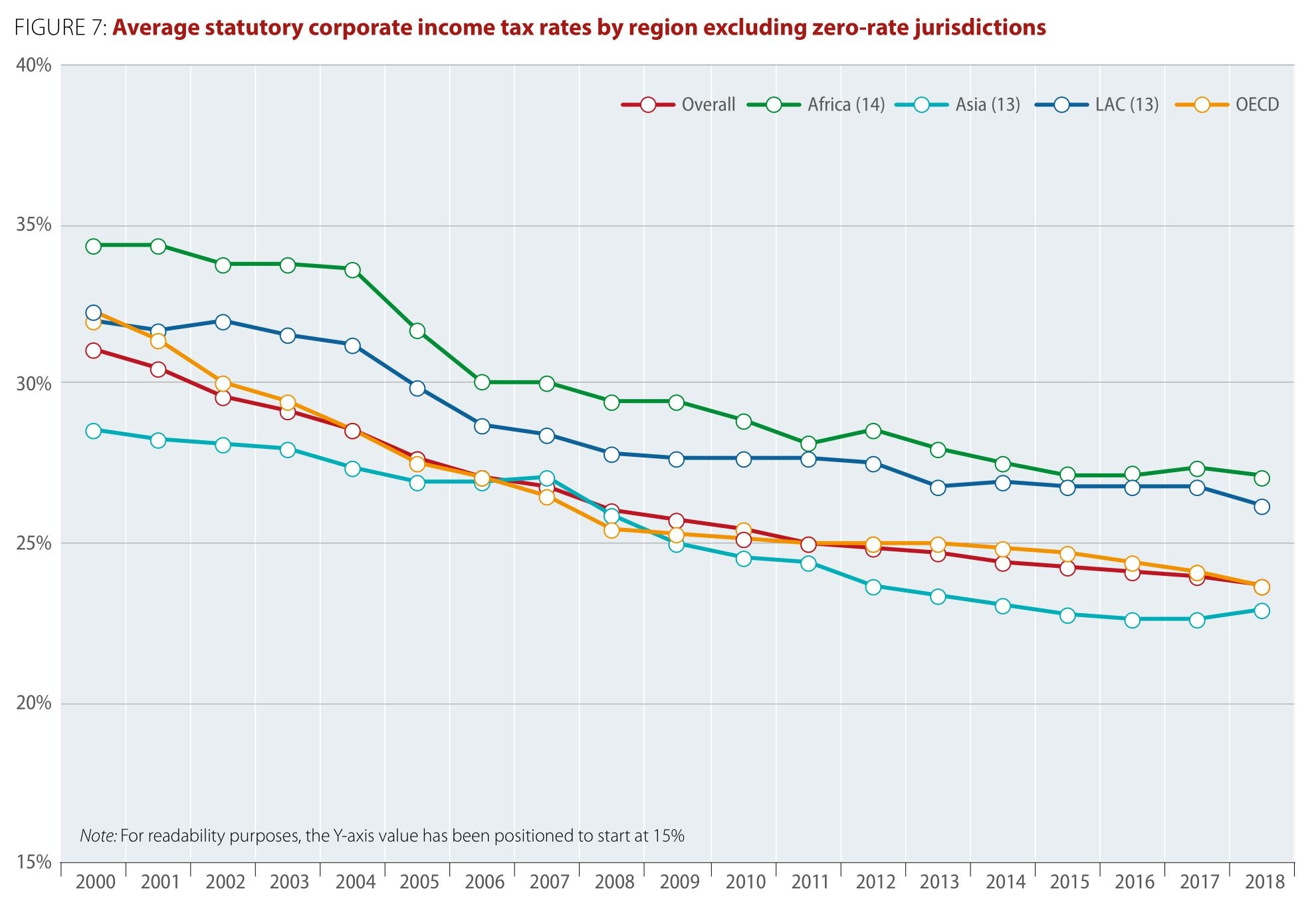 New figures put it beyond doubt. When it comes to company tax, we are a high-tax country, in part because it works well for us