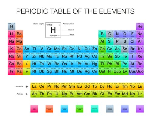 Periodic Table Plays Big Role In Life