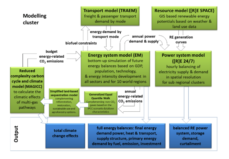 Here's how a 100% renewable energy future can create jobs and even save the gas industry