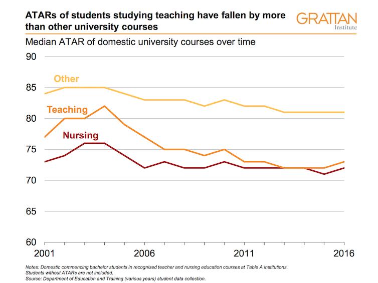 Lift teacher status to improve student performance