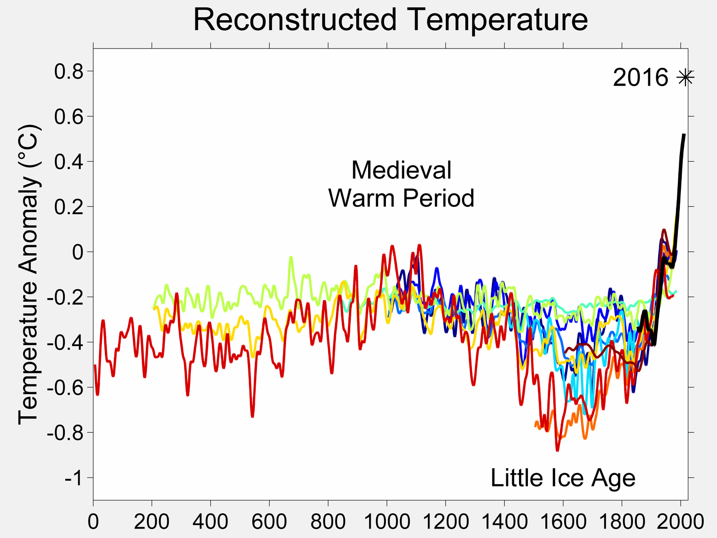 Global temperatures dipped at the same time as the Great Dying in the Americas. Credit: Robert A. Rohde/Wikipedia, CC BY-SA
