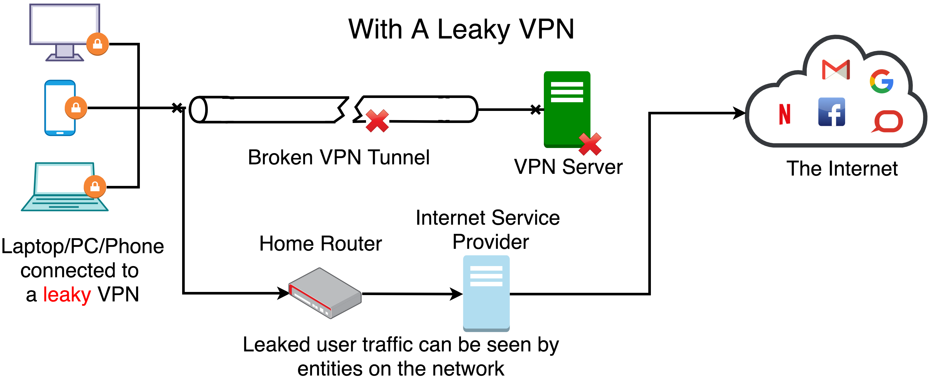 When VPNs don't work right, users' data leaks out. Mohammad Taha Khan, CC BY-ND