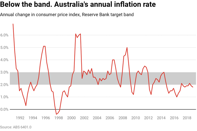 Weekly economic update:  Yet another year of steady rates. What's the point of the RBA inflation target?