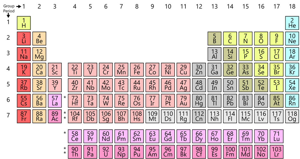 Outstanding The Politics Of The Periodic Table Who Gets The Credit And Why Download Free Architecture Designs Rallybritishbridgeorg