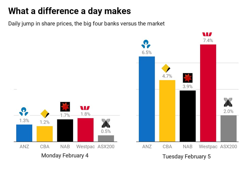 Why bank shares are climbing despite the royal commission