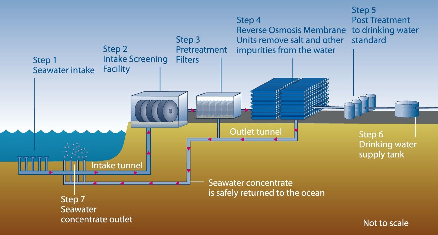 Cities turn to desalination for water security, but at what cost?