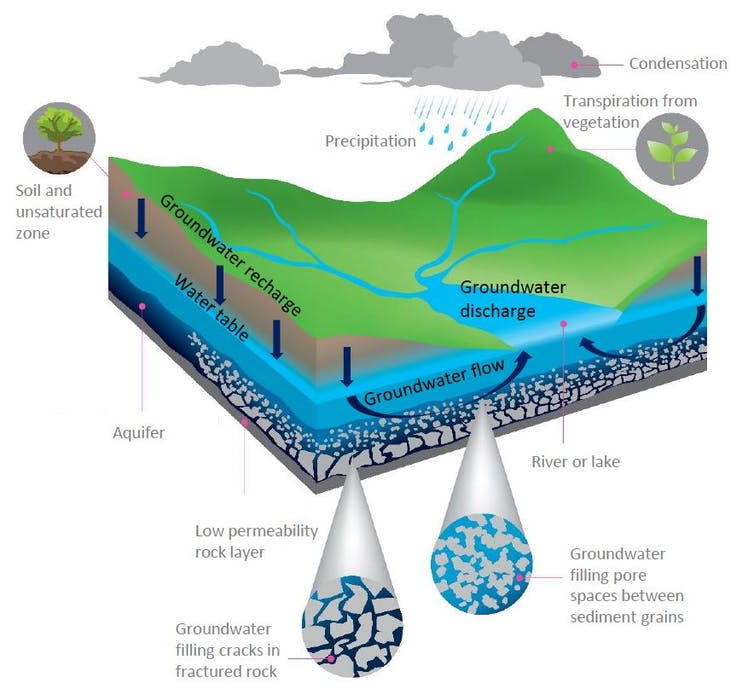 Water Underground | Research