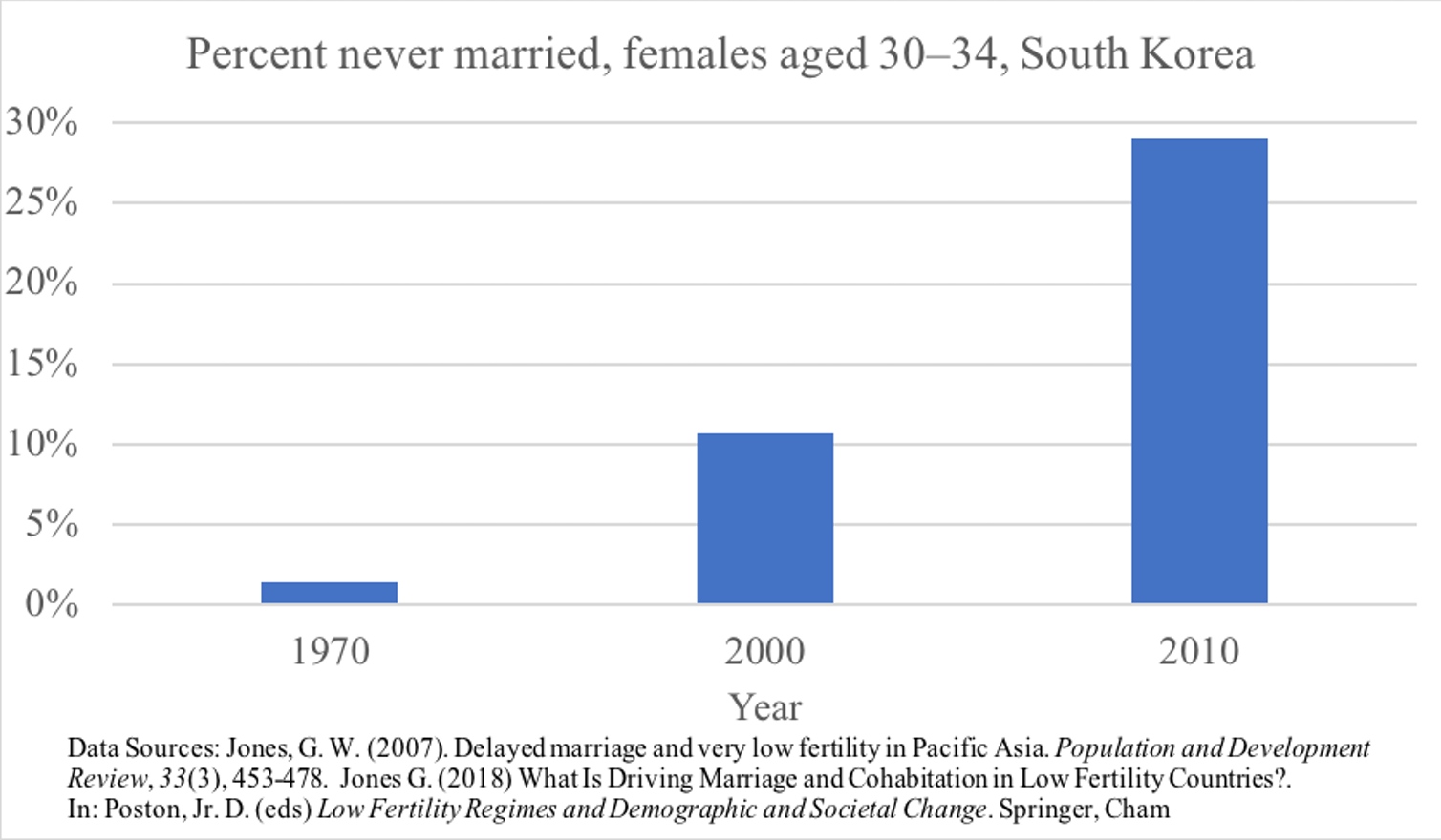Since 1970, the number of singles in South Korea has increased 20-fold. Author provided