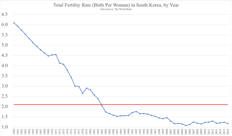 Why young people in South Korea are staying single despite efforts