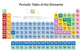 Understanding the periodic table through the lens of the volatile