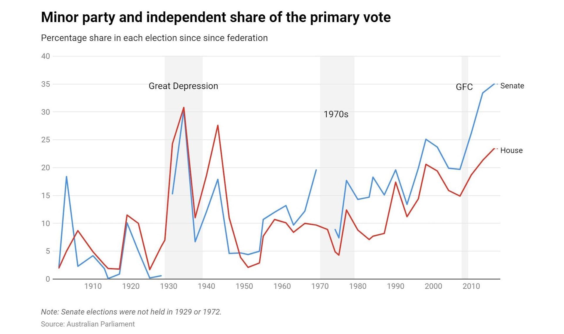 Australia's populist moment has arrived