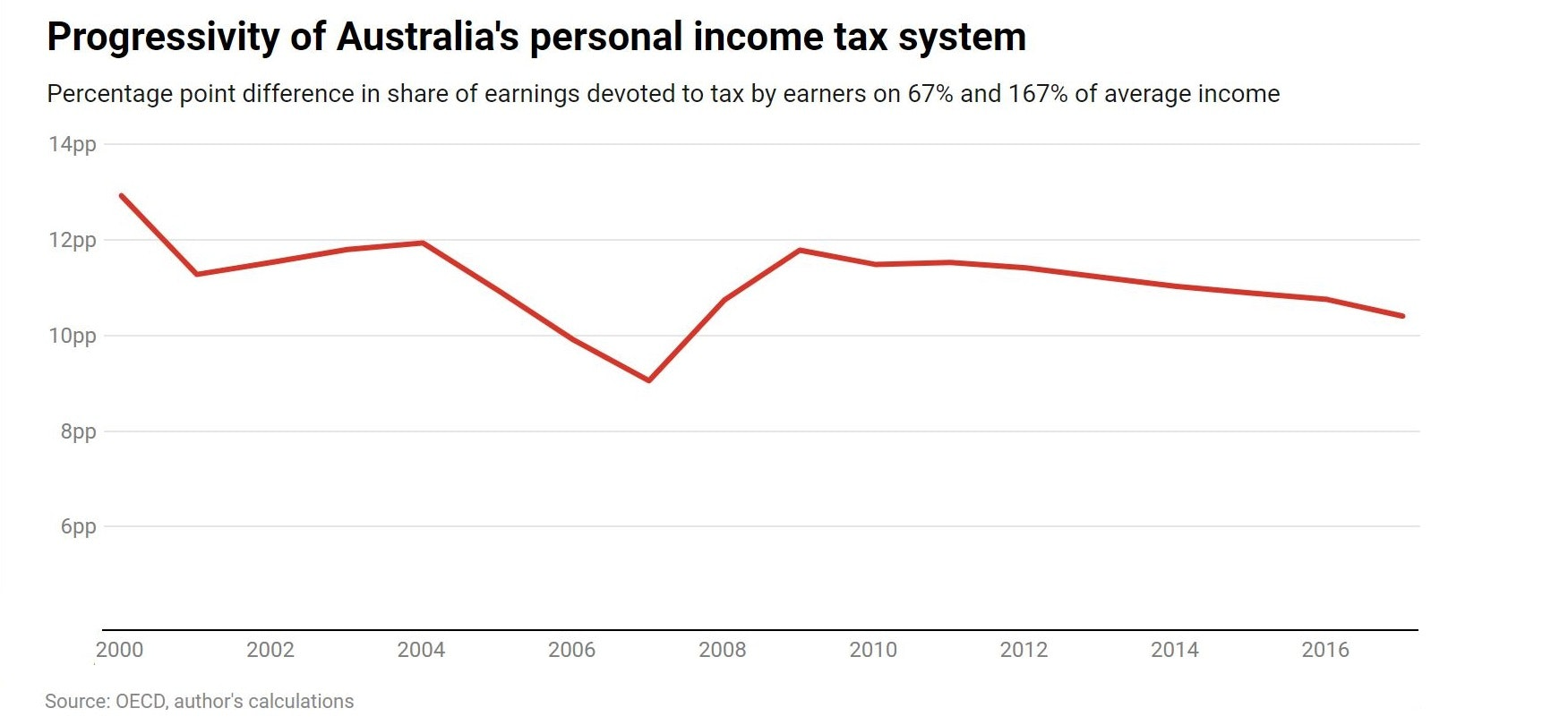Fairness isn't optional. How to design a tax system that works