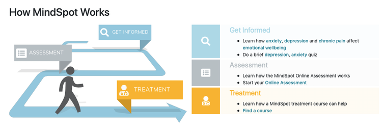 Online therapies can improve mental health, and there are no barriers to accessing them
