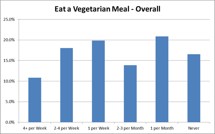 Graph showing the percentage of Canadians who eat a vegetarian meal never, 1 per month, 2-3 per month, 1 per week, 2-4 per week and 4+ per week.