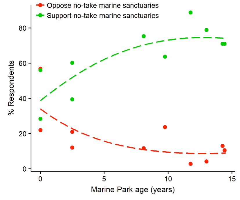 Most recreational fishers in Australia support marine sanctuaries
