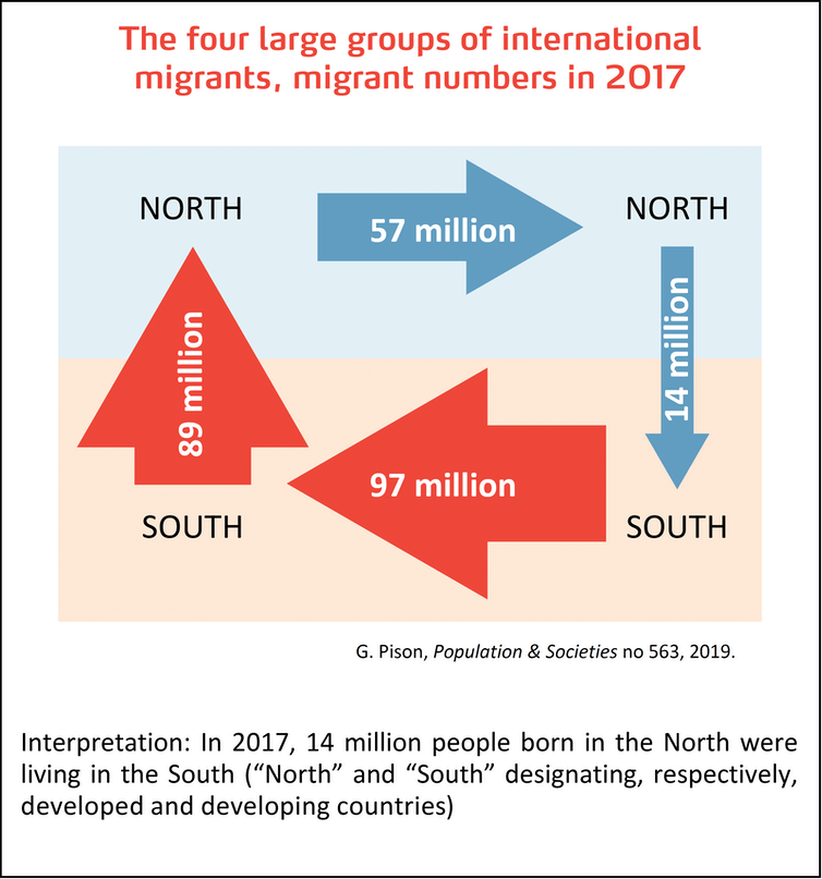 Which countries have the most immigrants?