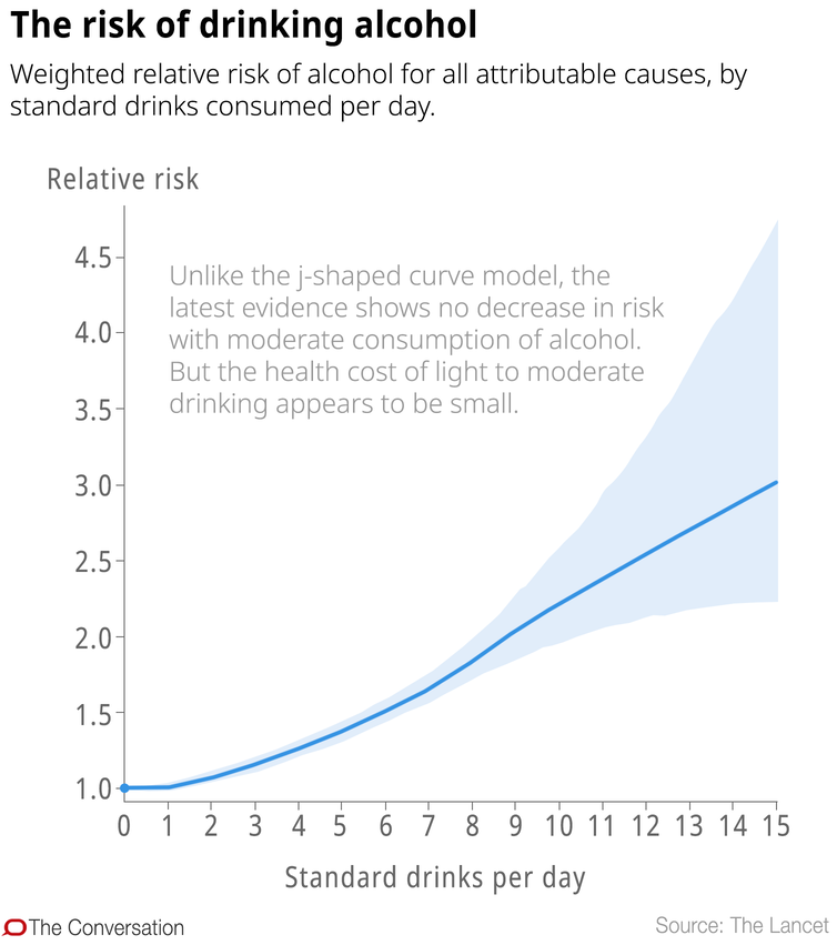 is moderate drinking good for me?