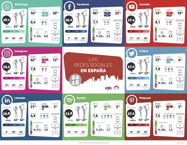 Preferencias en el uso de las redes sociales en España en el 2018.Interactive Advertising Bureau (IAB Spain)