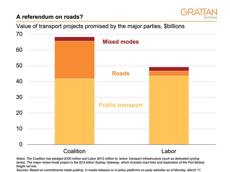 How the NSW election promises on transport add up