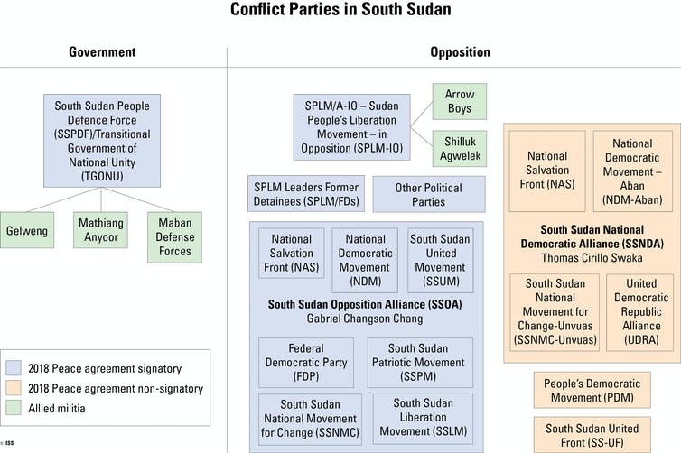 Why the latest peace deal in South Sudan won't hold