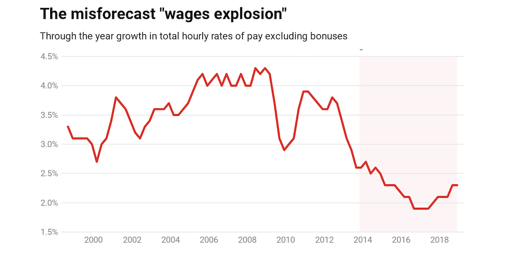 Ultra low wage growth isn't accidental  It is the intended outcome