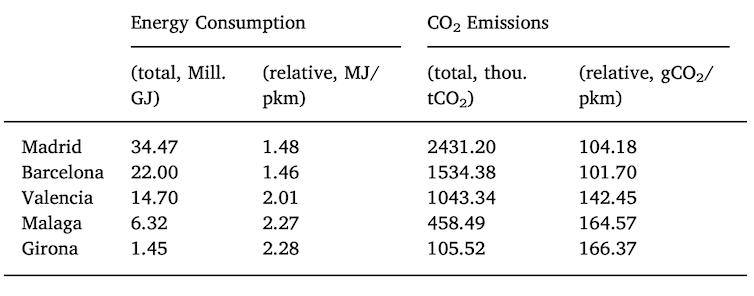 Consumo de energía y emisiones de dióxido de carbono en varias ciudades españolas en 2012.A. Danesin, P. Linares