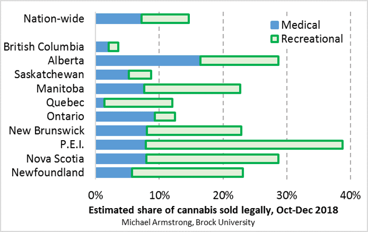 Scarce retail weed shops means most Canadians still use
