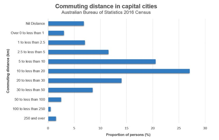 commuting distance chart