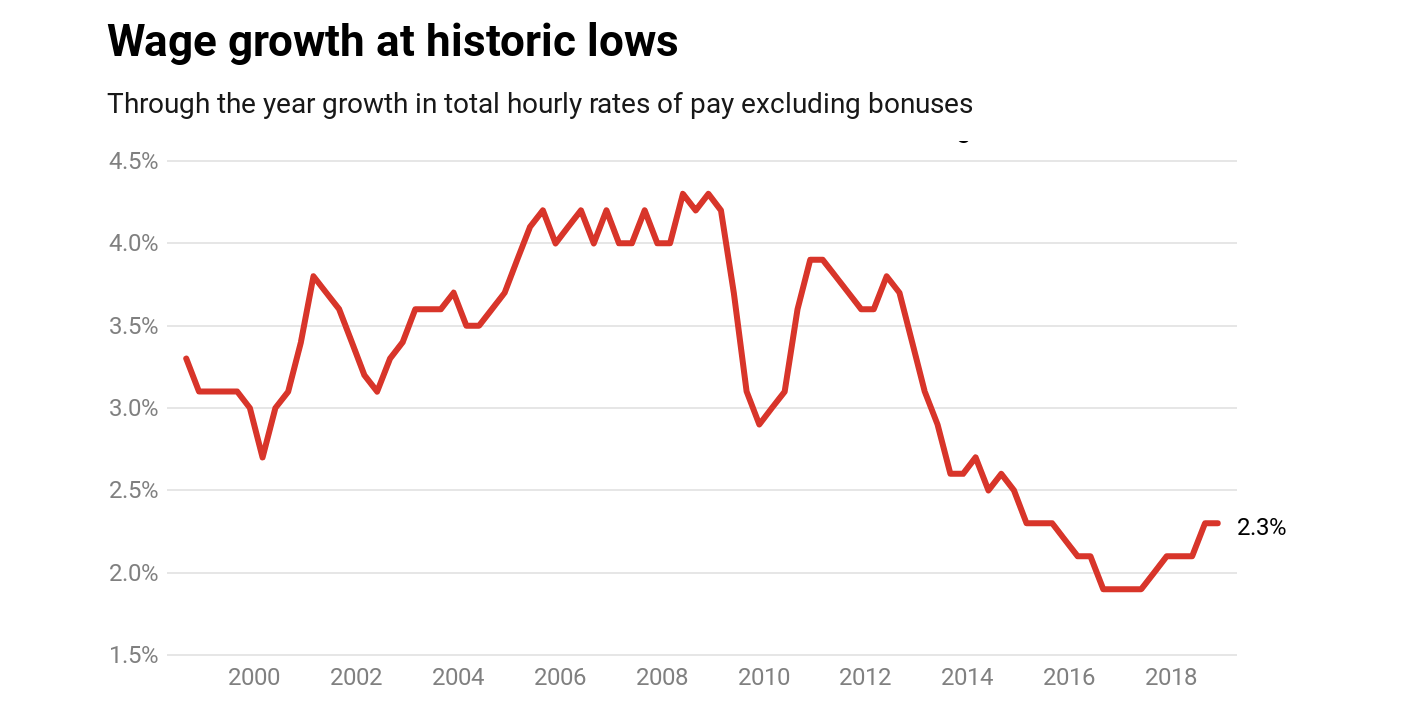 Jobs but not enough work. How power keeps workers anxious and wages low