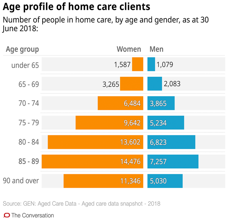 Confused about aged care in the home? These 10 charts explain how it works - file 20190321 93048 zsk9mg.png?ixlib=rb 1.1