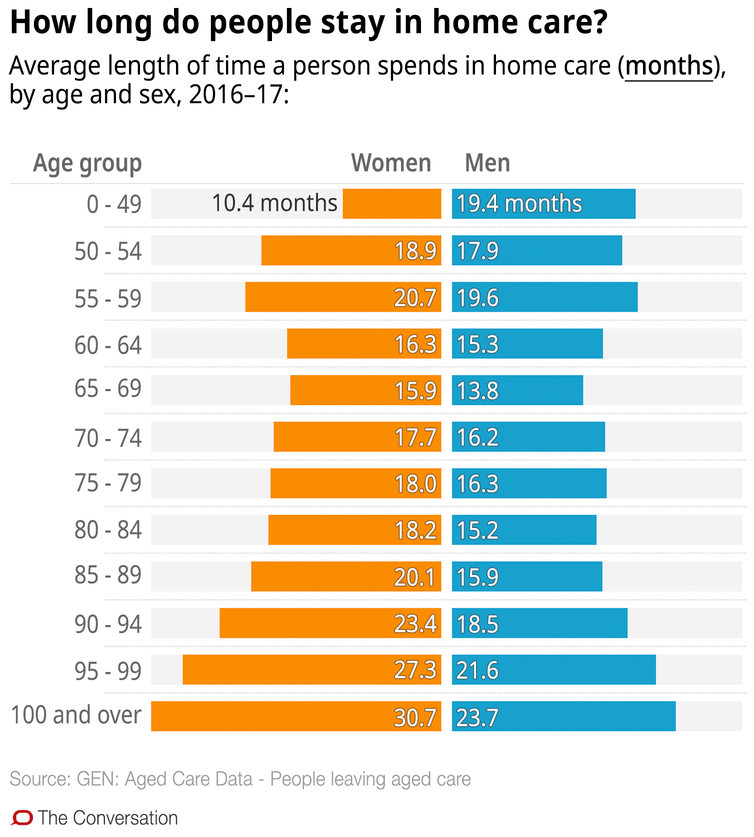 Confused about aged care in the home? These 10 charts explain how it works - file 20190321 93048 1478gqk.png?ixlib=rb 1.1