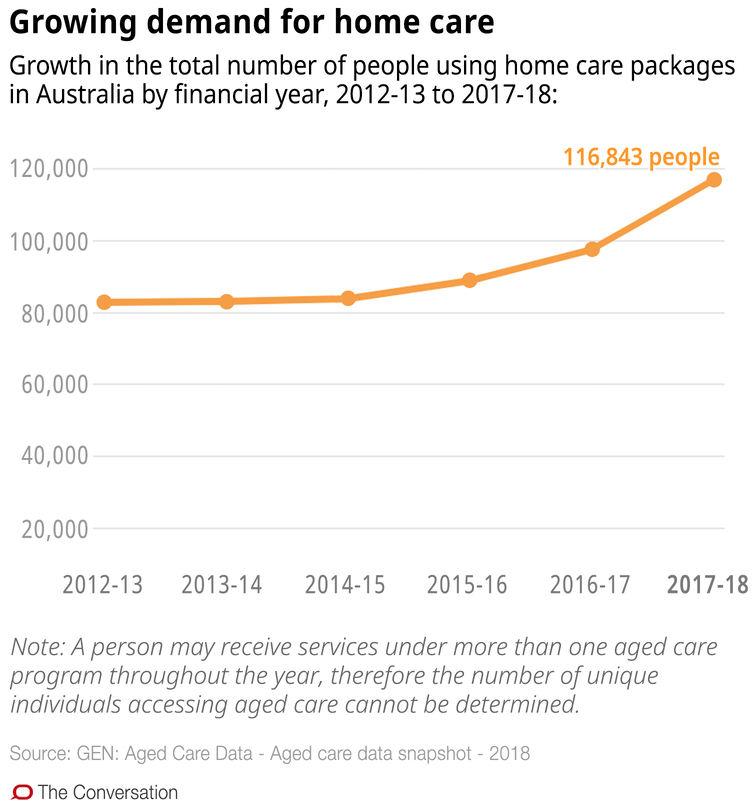 Confused about aged care in the home? These 10 charts explain how it works - file 20190321 93054 1sts2fe.png?ixlib=rb 1.1