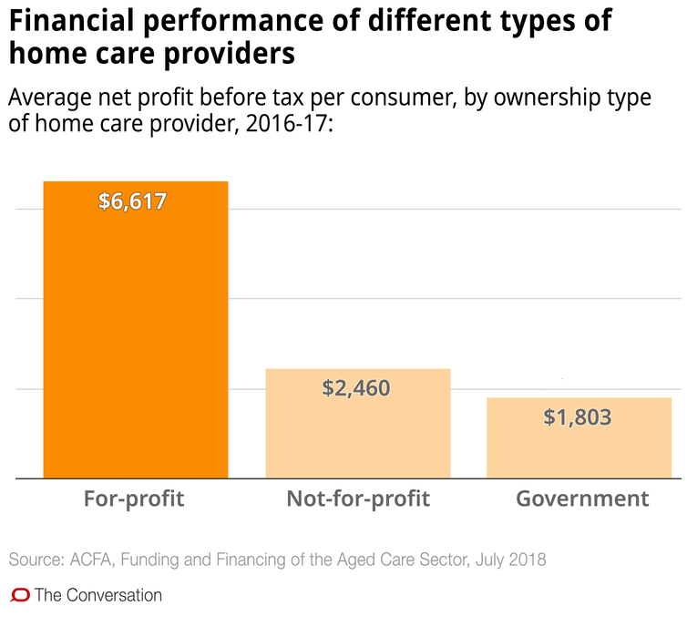 Confused about aged care in the home? These 10 charts explain how it works - file 20190321 93039 1sshs83.png?ixlib=rb 1.1