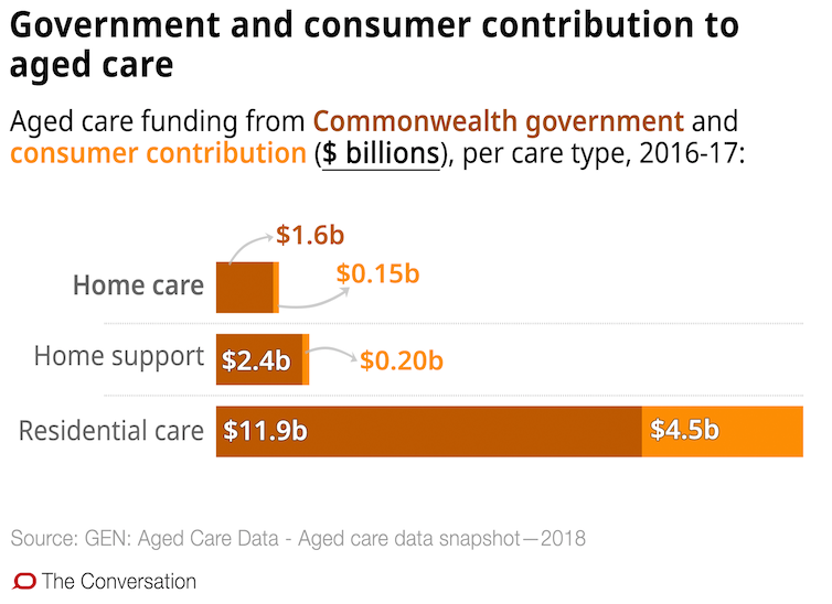 Confused about aged care in the home? These 10 charts explain how it works - file 20190321 93036 16w4v9p.png?ixlib=rb 1.1