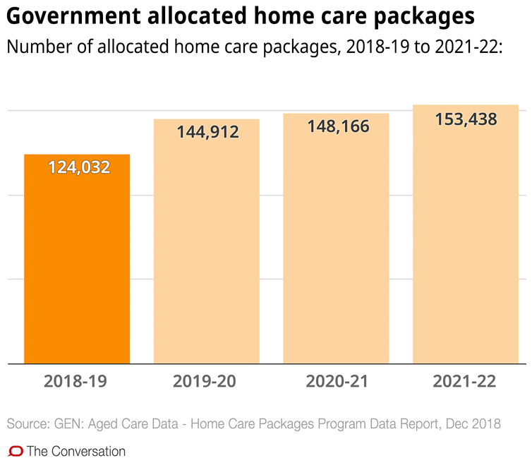 Confused about aged care in the home? These 10 charts explain how it works - file 20190321 93051 1pw5li6.png?ixlib=rb 1.1
