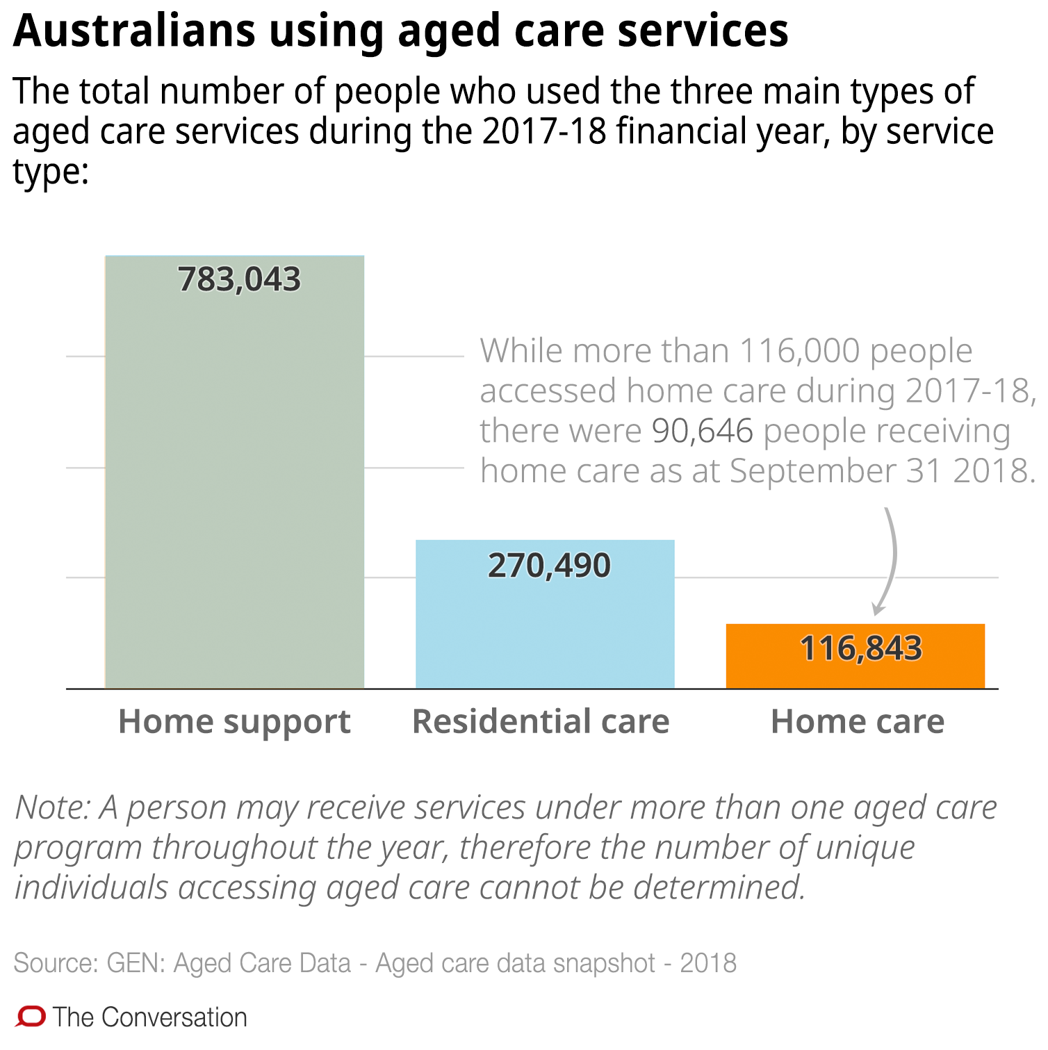 Confused about aged care in the home? These 10 charts explain how it works