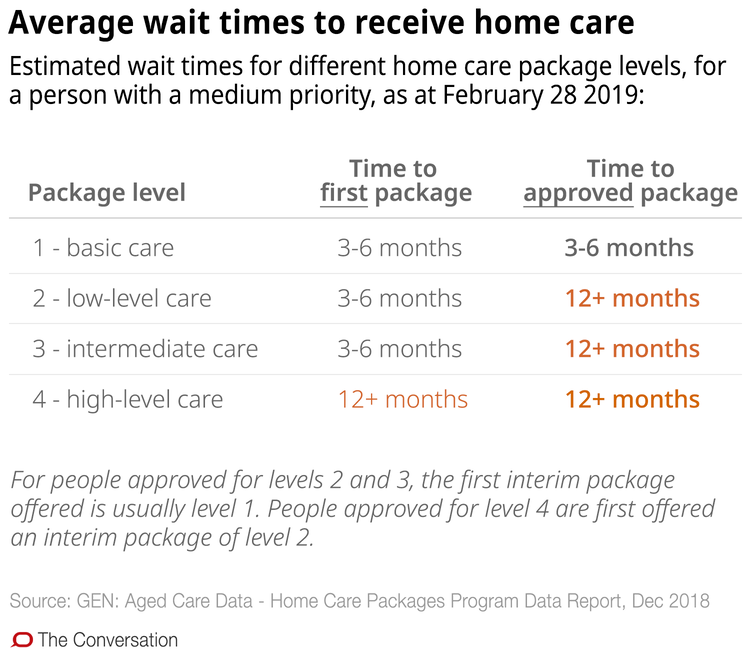 Confused about aged care in the home? These 10 charts explain how it works - file 20190321 93048 1isua5k.png?ixlib=rb 1.1