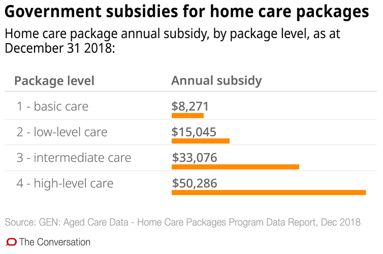 Confused about aged care in the home? These 10 charts explain how it works - file 20190321 93036 j2smd.png?ixlib=rb 1.1