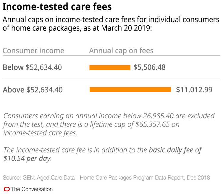 Confused about aged care in the home? These 10 charts explain how it works - file 20190321 93036 11iahra.png?ixlib=rb 1.1