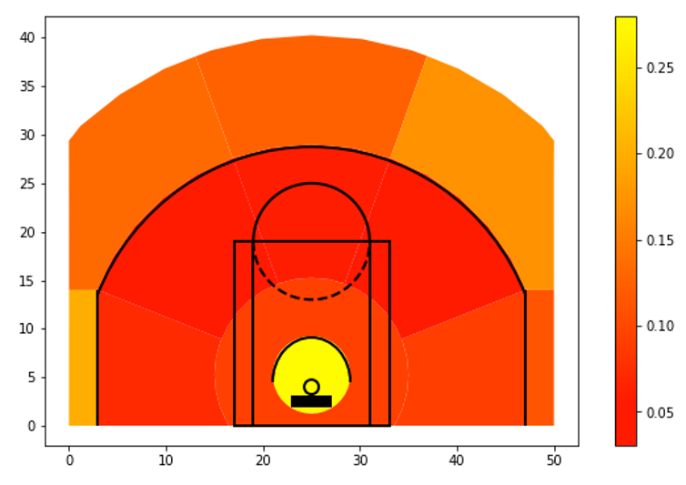 basketball shot success rate