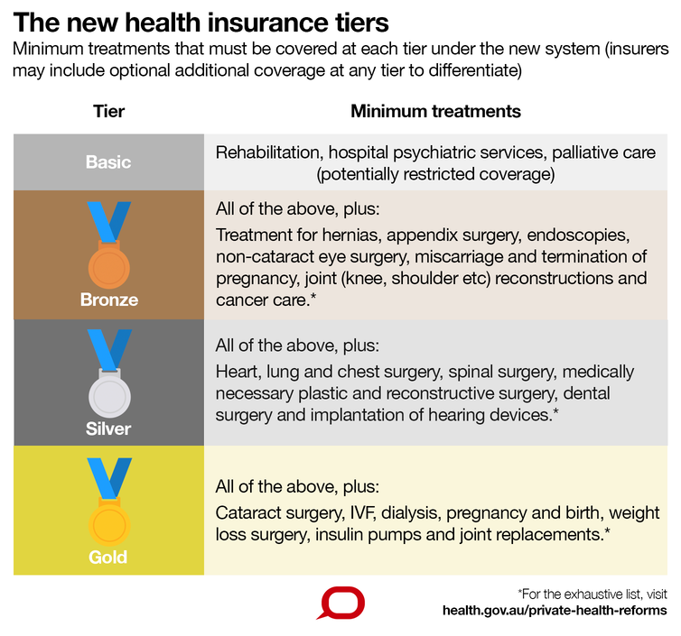 Premiums up, rebates down, and a new tiered system – what the private health insurance changes mean