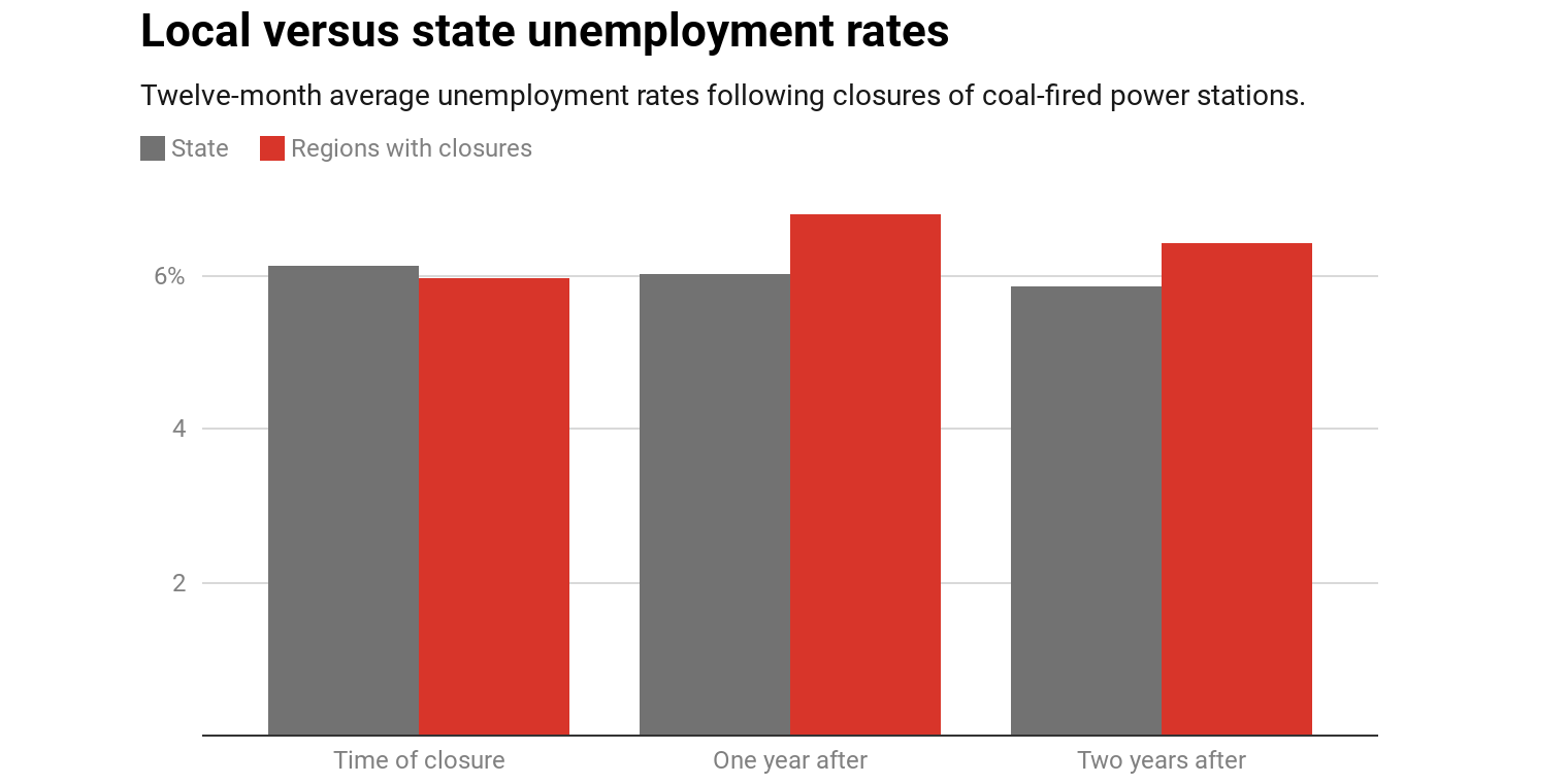 Bad news. Closing coal-fired power stations costs jobs. We need to prepare