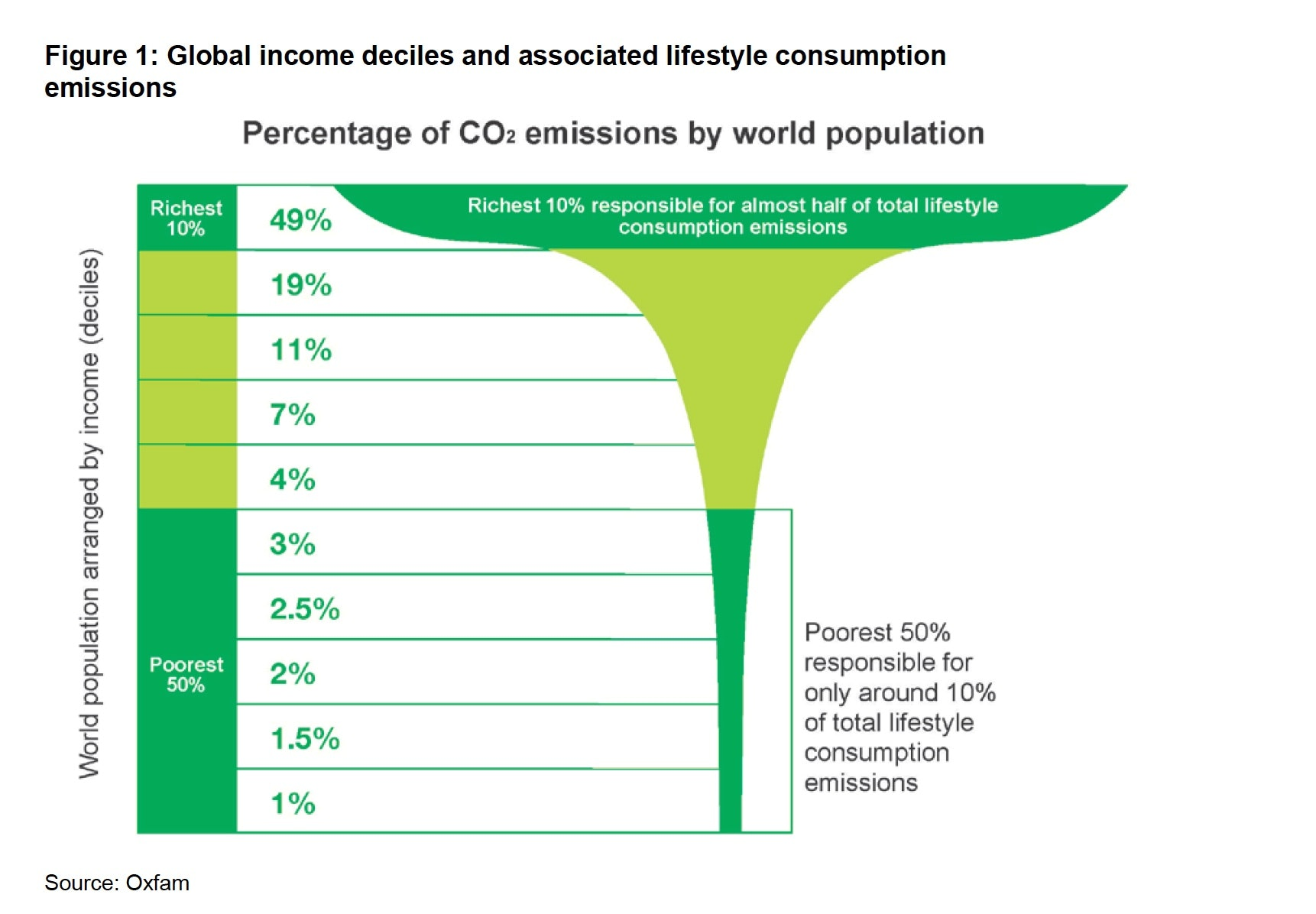 Richest 10% responsible for almost 1/2 of total lifestyle consumption emissions. Poorest 50% responsible for only around 10% of total lifestyle consumption emissions.